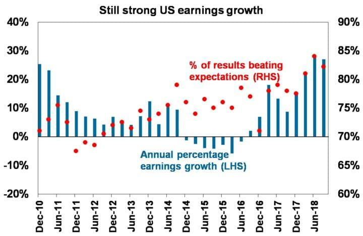 Still strong US earnings growth