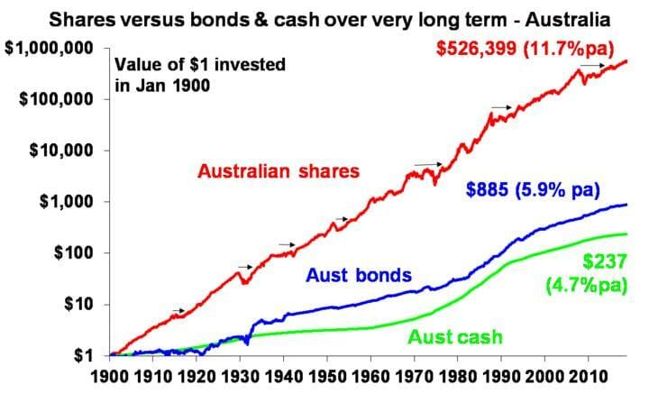 Shares versus bonds & cash over very long term - Australia