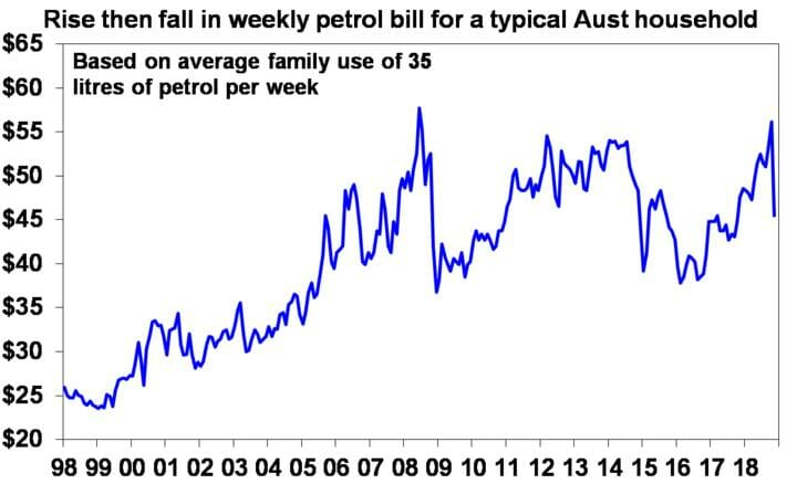Rise then fall in weekly petrol bill for a typical Aust household