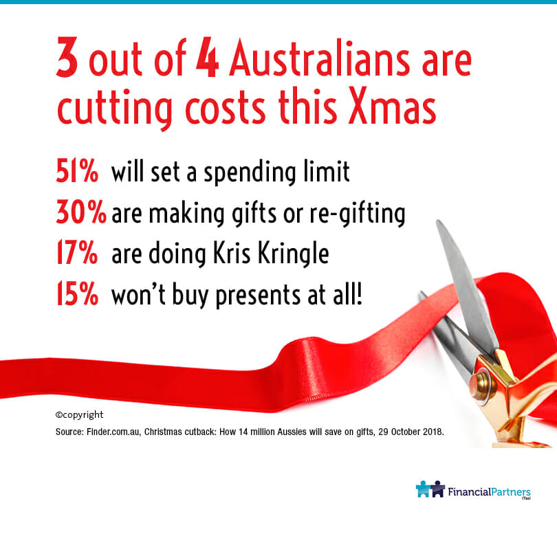 3 out of 4 Australians are cutting costs this Christmas