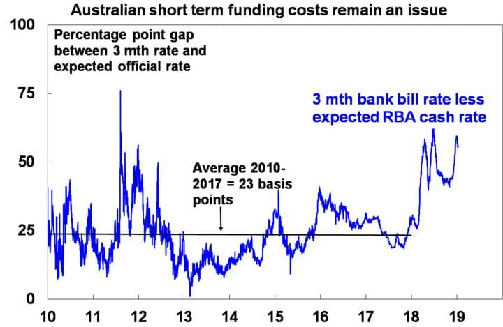 Australian short term funding costs remain an issue