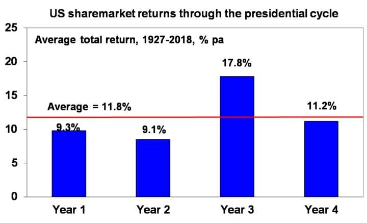 US sharemarket returns through the presidential cycle