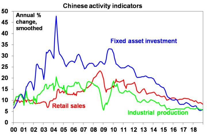 Chinese activity indicators