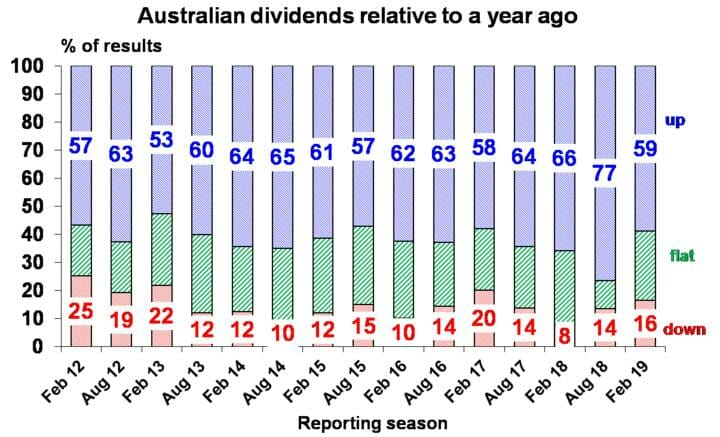 Australian dividends relative to a year ago