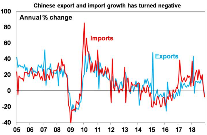 Chinese export and import growth has turned negative