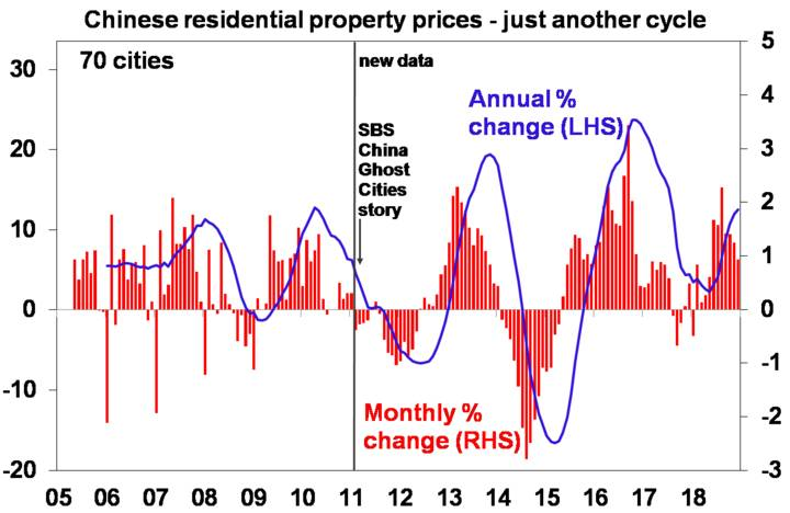 Chinese residential property prices - just another cycle