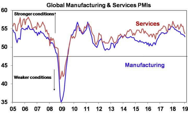 Global Manufacturing & Services PMI's
