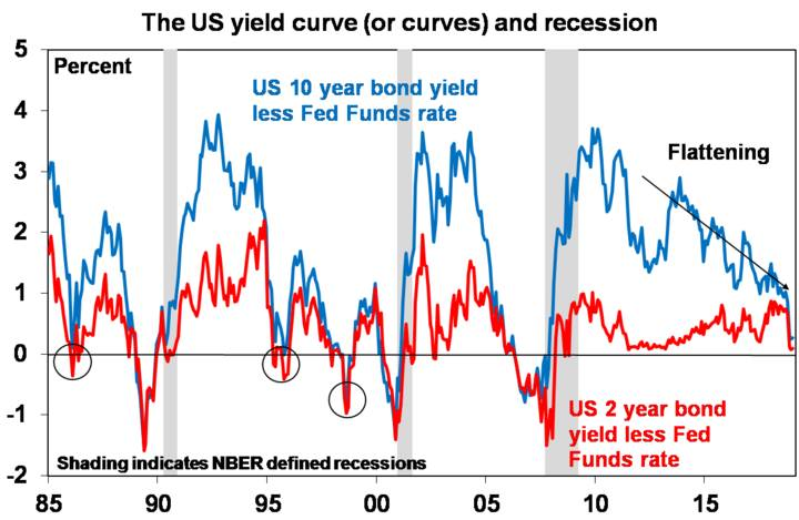The US yield urve (or curves) and recession