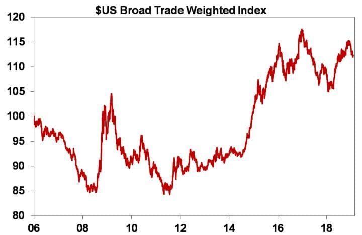 $US Broad Trade Weighted Index