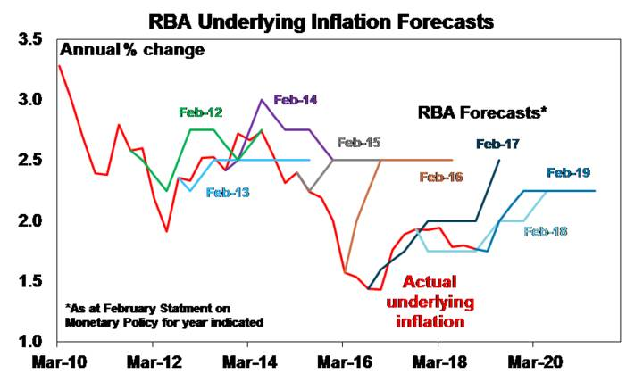 RBA Underlying Inflation Forecasts