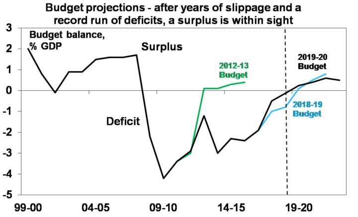 Budget projections - after years of slippage and a record run of deficits, a surplus is within sight
