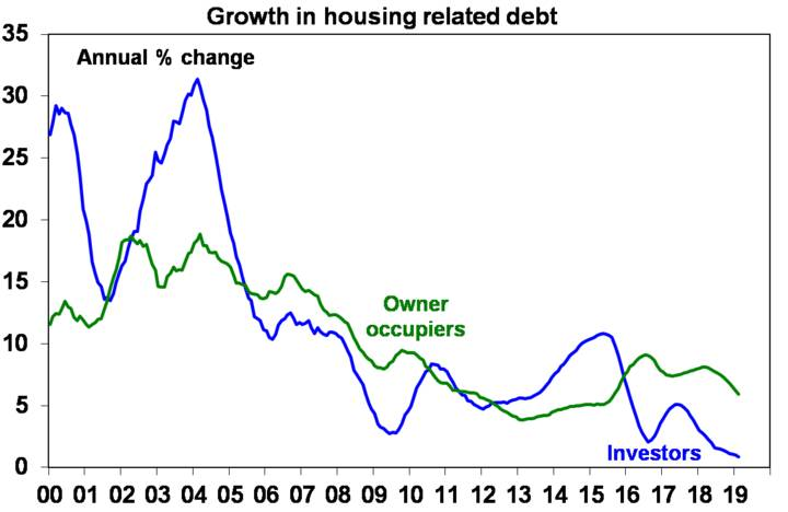 Growing in housing related debt