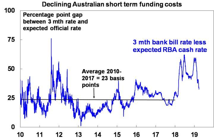 Declining Australian short term funding costs