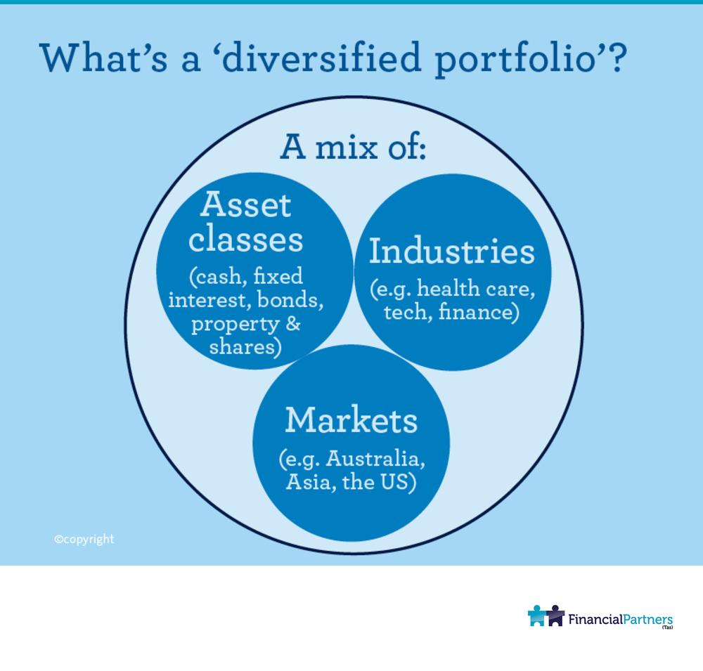 "What's a ""Diversified portfolio""?"