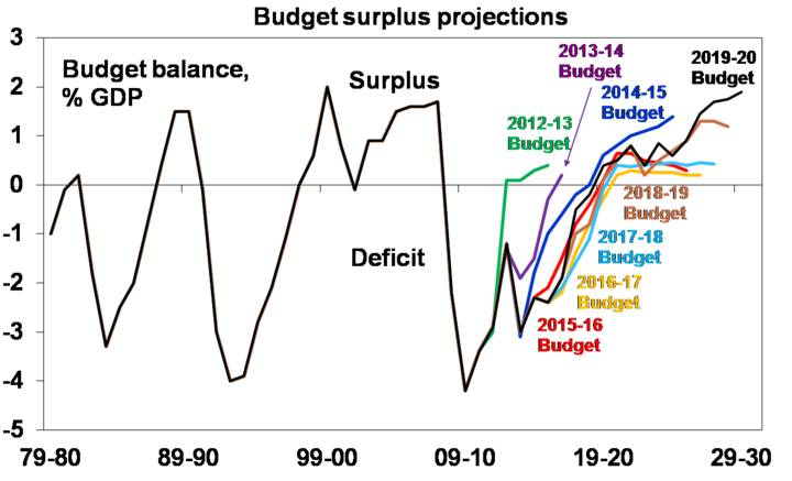 Budget surplus projections