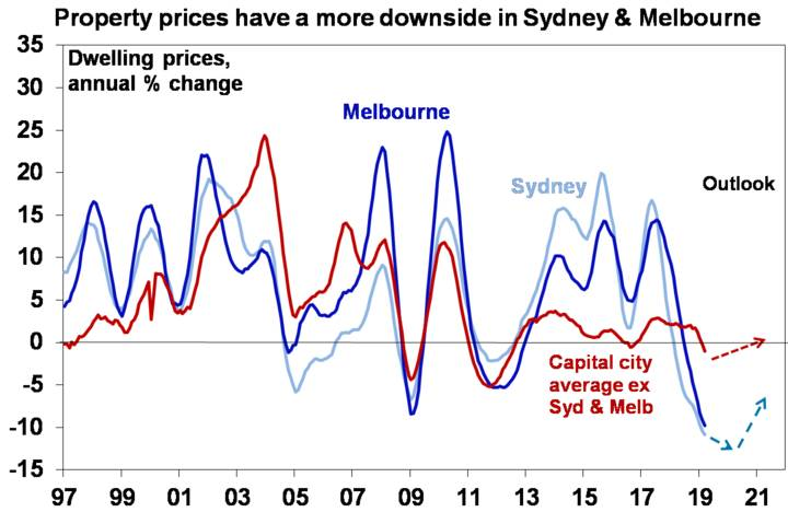 Property prices have a more downside in Sydney & Melbourne