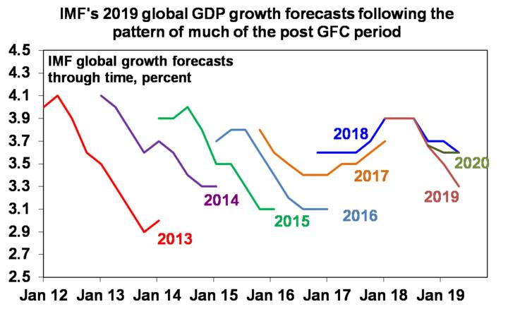 IMF's 2019 global growth forecasts following the pattern of much of the post GFC period
