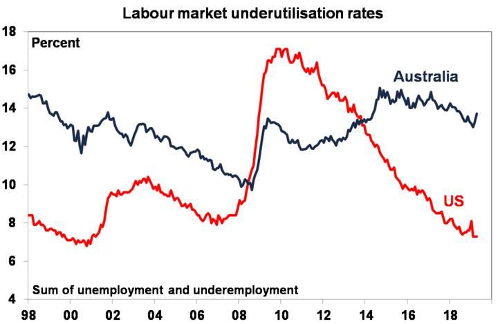 Labour market underutilisation rates