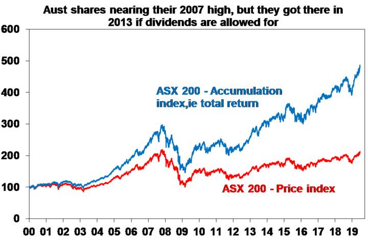 Aust shares nearing their 2017 high, but they got there in 2013 if dividends are allowed for