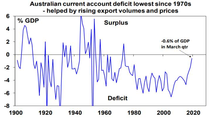 Australian current account deficit lowest since 1970s - helping by rising export volumes and prices