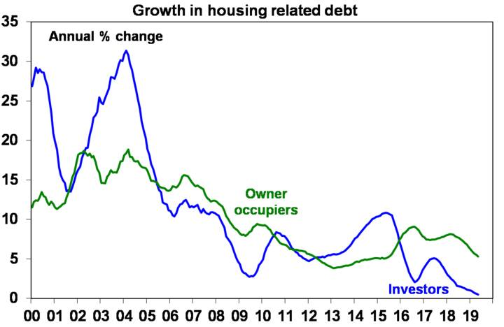 Growth in housing related debt