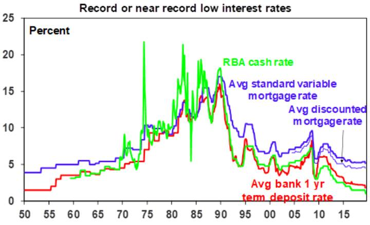 Record or near record low interest rates