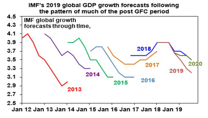 IMF's 2019 global GDP growth forecasts following the pattern of much of the post GFC period