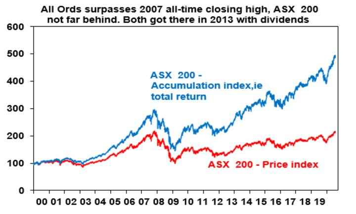 All Ords surpasses all-time closing high, ASX 200 not far behind. Both got there in 2013 with dividends.