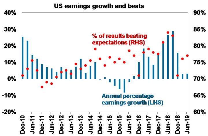 US arnings growth and beats