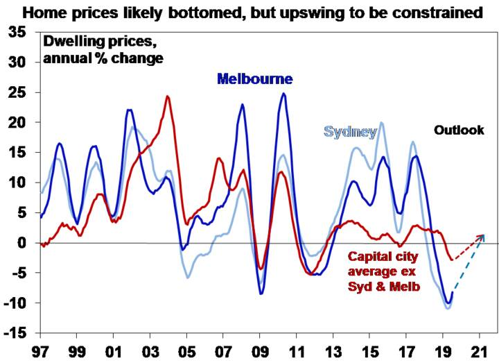 Home prices likely bottomed, but upswing to be constrained