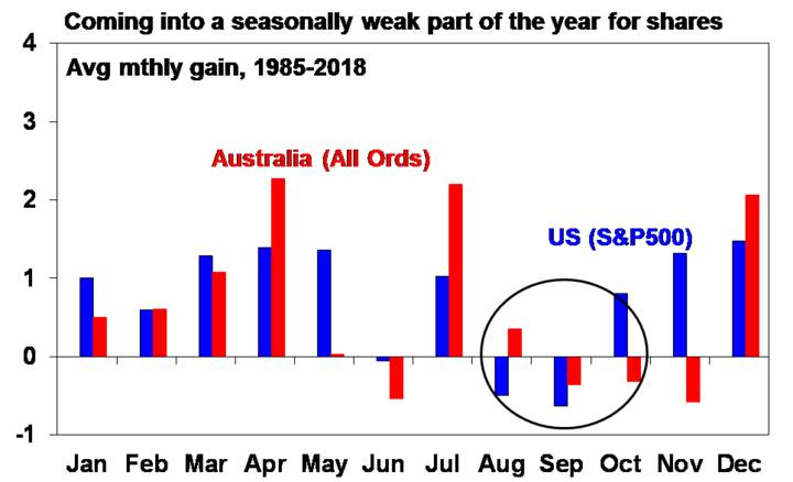 Coming into a seasonally weak part of the year for shares