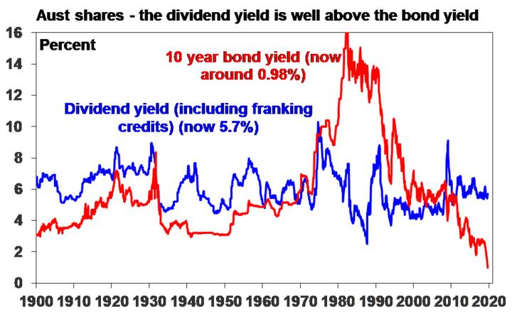 Aust shares - the dividend yield is well above the bond yield