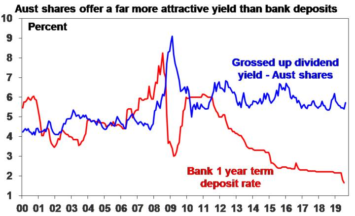 Aust shares offer a far more attractive yield than bank deposits