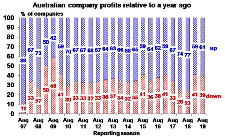 Australian company profits relative to a year ago