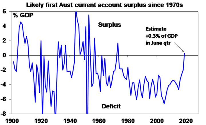 Likely first Aust current account surplus since 1970's