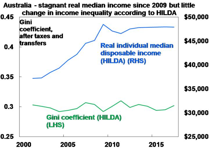 Australia - stagnant real medium incomesince 2009 but little change in income inequality according to HILDA