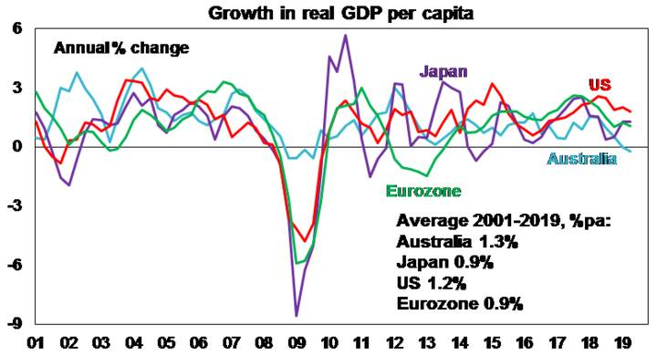 Growth in real GDP per capita