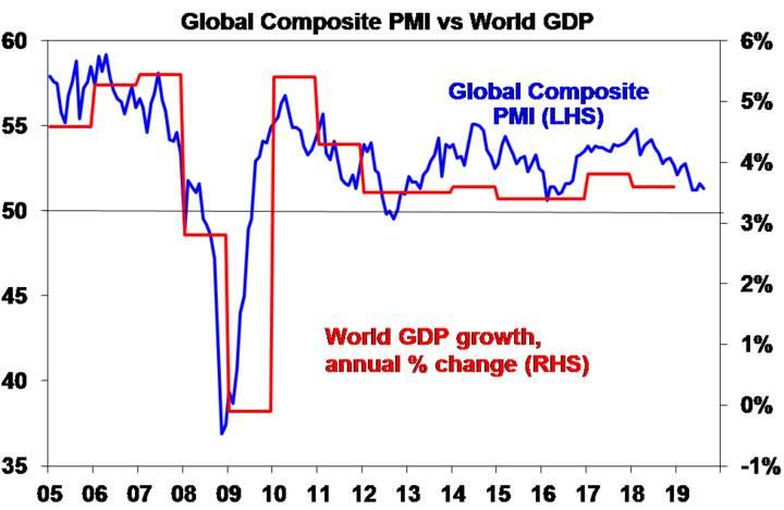 Global Composite PMI vs World GDP