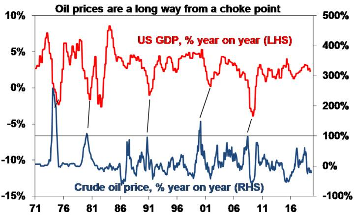 Oil prices are a long way from a choke point