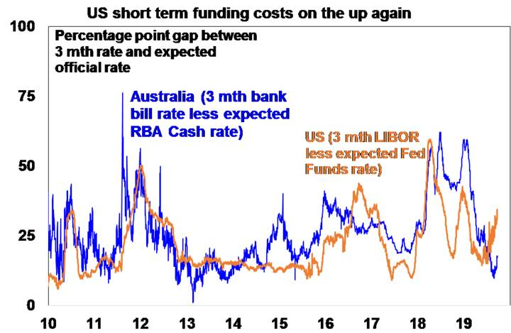 US short term funding costs on the up again