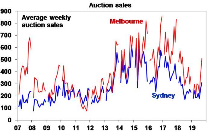 Austion Sales