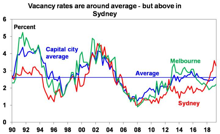 Vacancy rates are around average - but above in Sydney