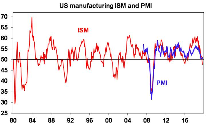 US manufacturing ISM and PMI