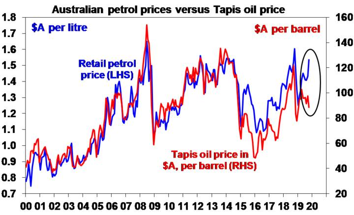 Australian petrol prices versis Tapis oil price