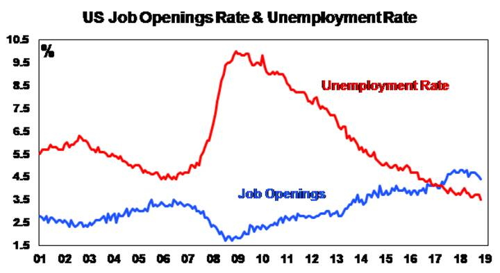 US Job Openings Rate & Unemployment rate