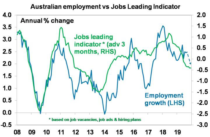 Australian employment vs Jobs Leading Indicator