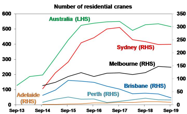 Number of residential cranes