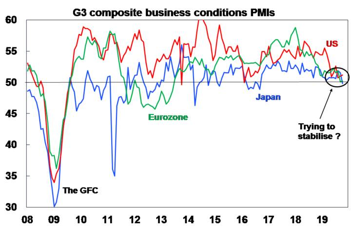 G3 composite business conditions PMIs