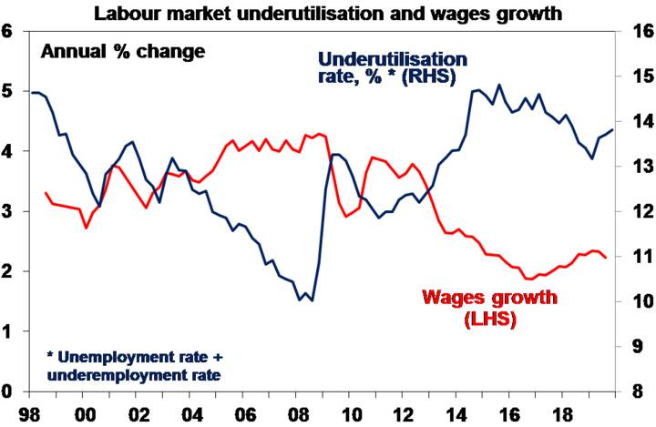 Labour market underutilisation and wages growth