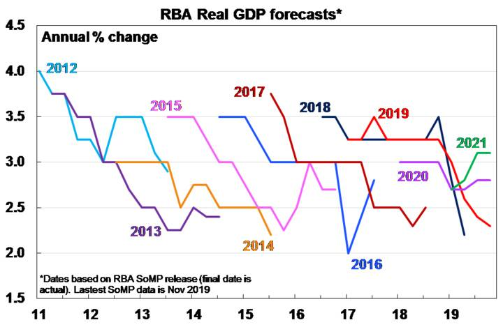 RBA Real GDP forecasts